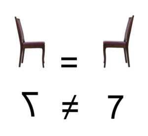 A chair mirrored is still a chair, while a seven mirrored is not the same.