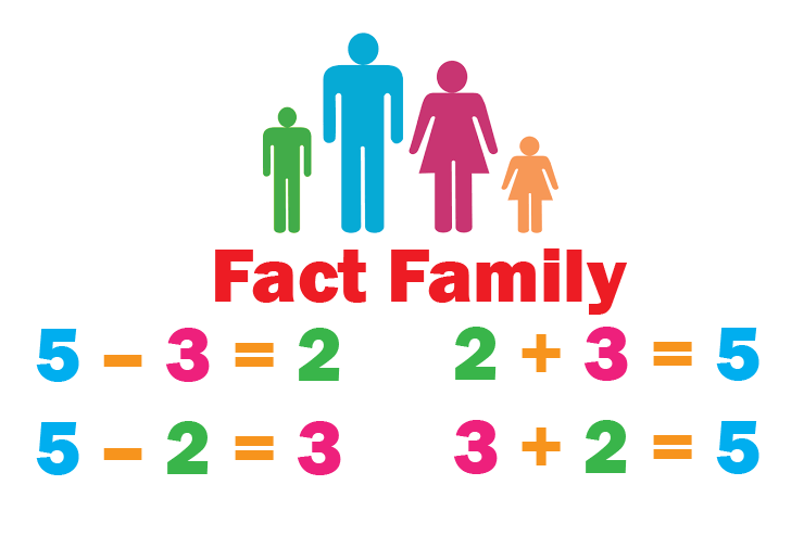 A chart that shows the set of math fact family 5, 3, and 2 in Addition and Subtraction.