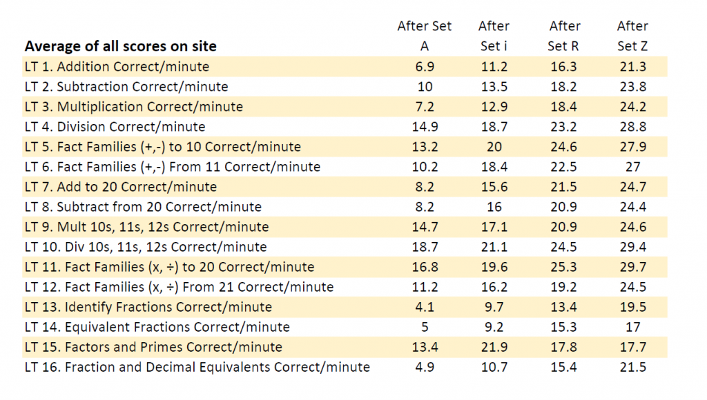 Screenshot of Rocket Math's average student scores.
