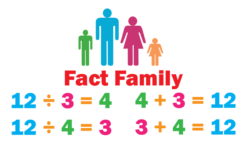 Graphic of family figures with the math fact family for 12, 3, and 4.