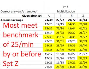 A screen shot of an Excel spreadhseet that shows studen'ts multiplication benchmark progress.